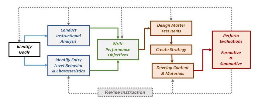 ISD Diagram