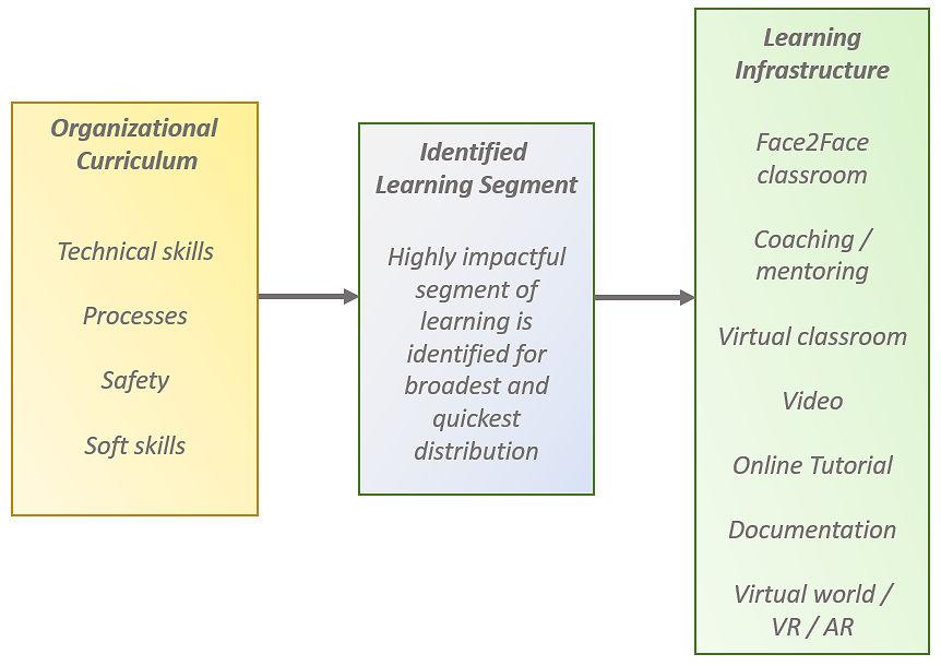 Continuous Improvement Model - CIC